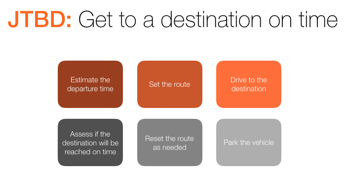 """For example, here are 6 steps in the job of """"reach a destination on time,"""" one for each category:"""
