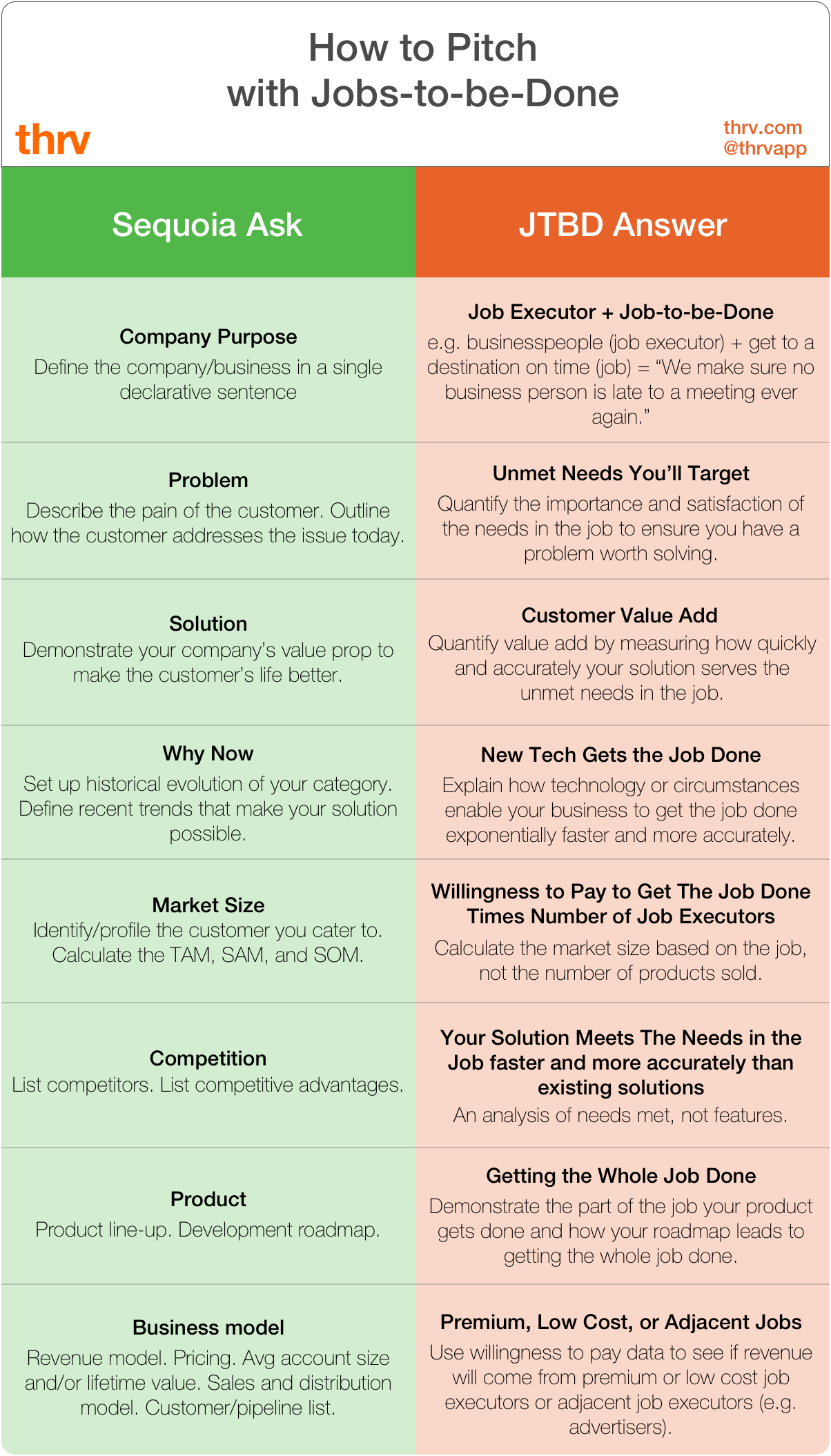 how to pitch with jobs-to-be-done