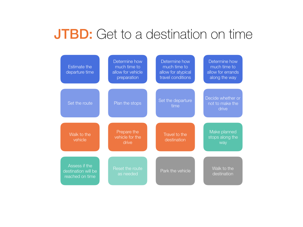 thrv jtbd job steps